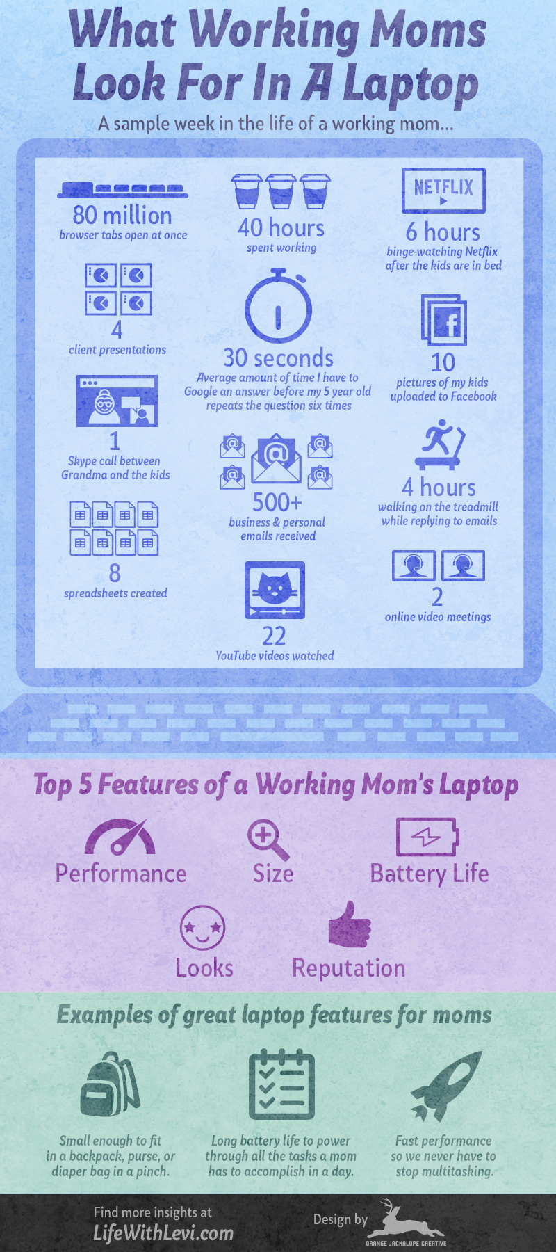 Infographic showing what working moms really need in a laptop